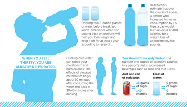 Dehydration Is Making You Sick