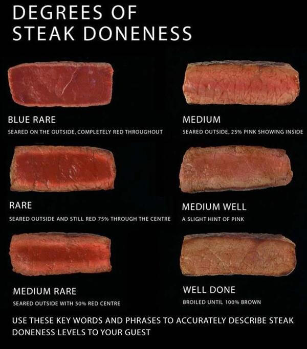 degrees of steak doneness 1