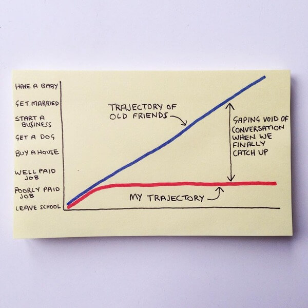 Expectations from life graphs 9