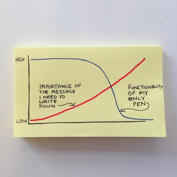 Expectations from life graphs 7