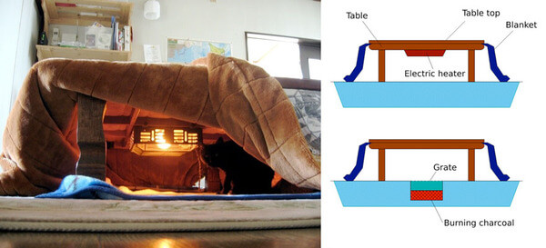 japanese heating table bed 3