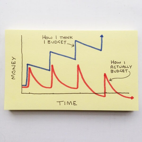 Expectations from life graphs 5