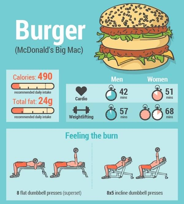 How Much Exercise You Need To Burn Off That Burger 1
