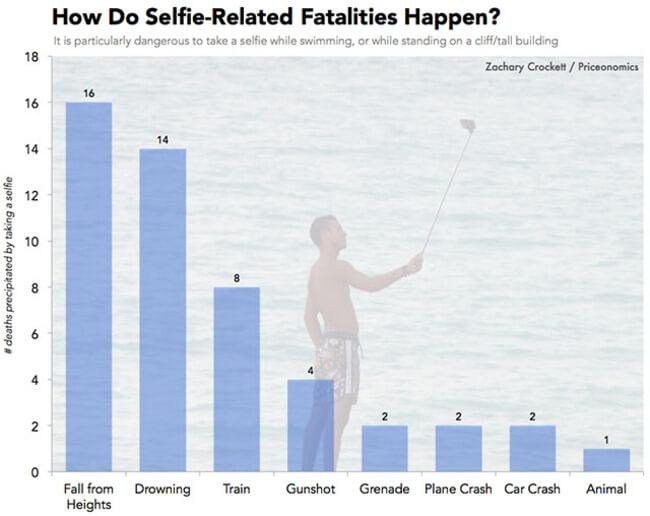 Selfie Deaths 4
