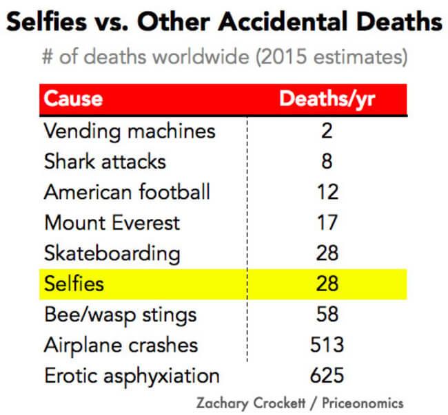 Selfie Deaths 6