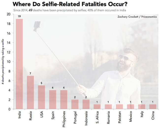 Selfie Deaths 5