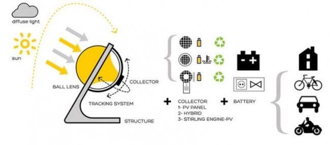 glass sphere solar power 23