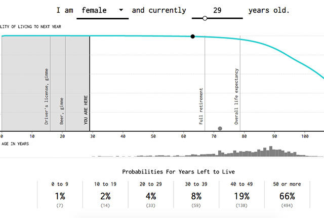 graphs shows how many years left to live