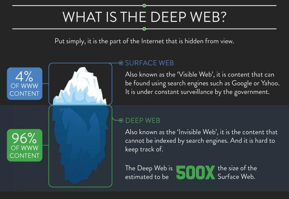 deep web 3