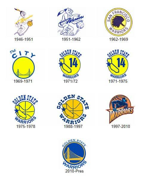 golden state warriors facts - golden-state-warriors-historical-logo (1)