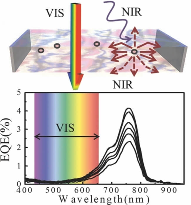 transparent solar cell 2