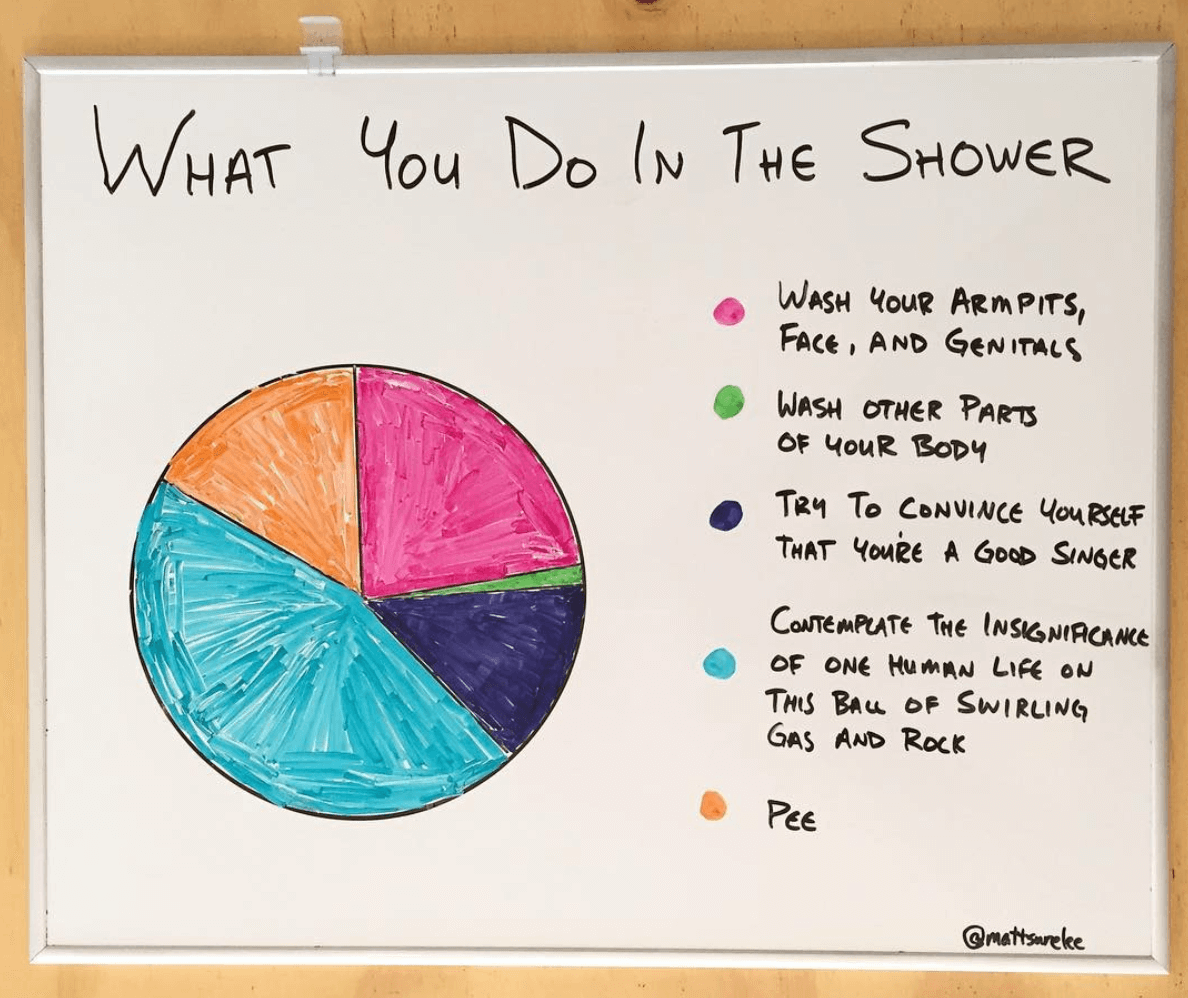 cool charts about everyday life 11