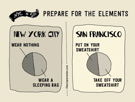 dating in nyc vs sf For better or (much, much) worse, dating in sf is not like dating in any other city it just isn't whether it's because we're sometimes too laid back.