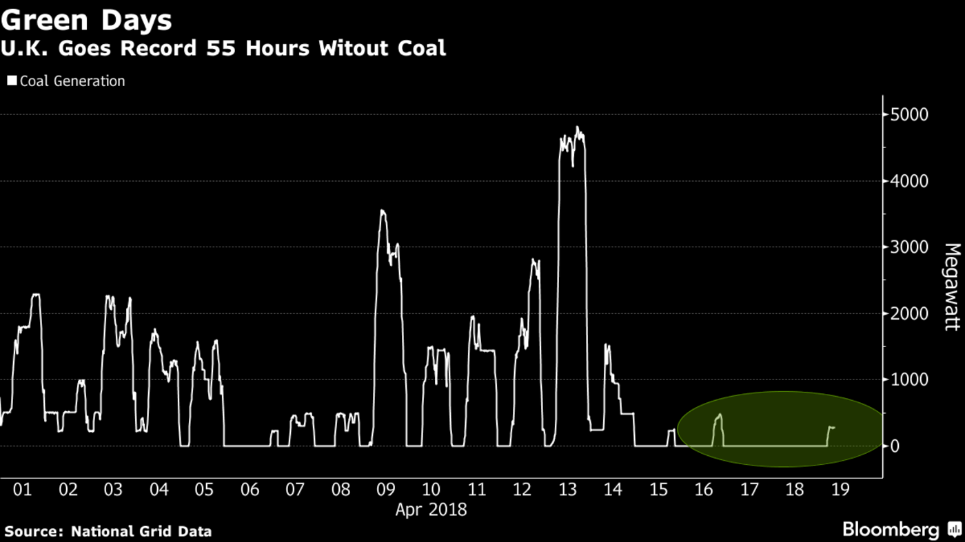 uk not using coal 55 hours (1)