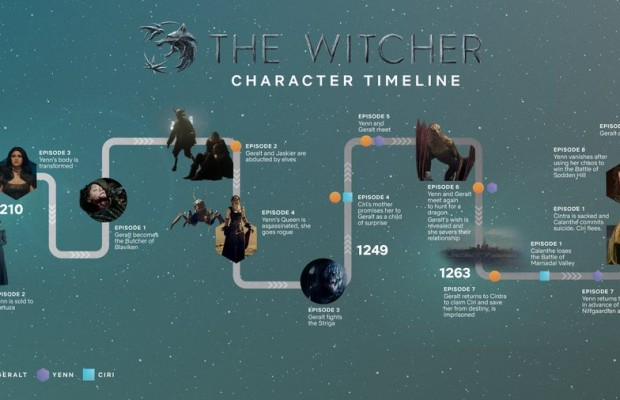 15 The Witcher facts